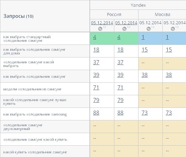 Позиции по Яндексу - Россия и Москва  Влияние длины текста на ранжирование в Яндексе experiment longtext 02
